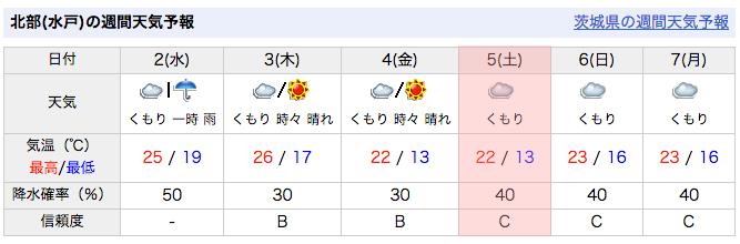 5日の天気